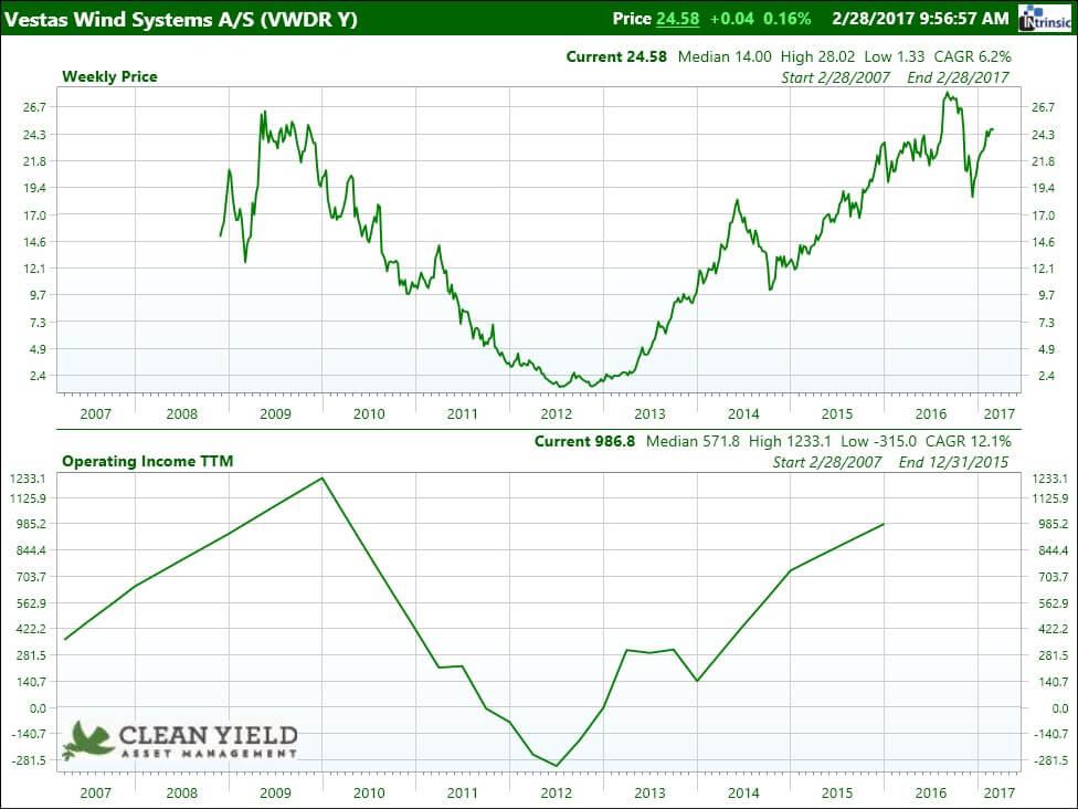 Vestas Newsletter Chart